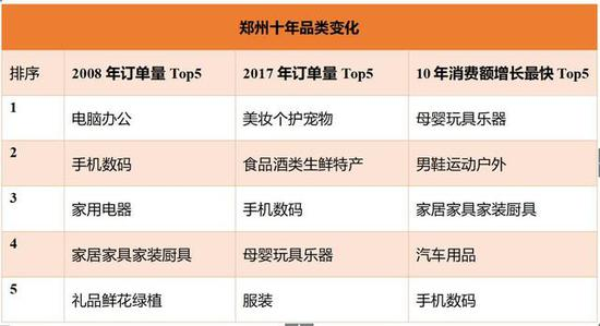 与2008年同期相比,郑州市2017年双11在京东平台消费金额增长9800倍。