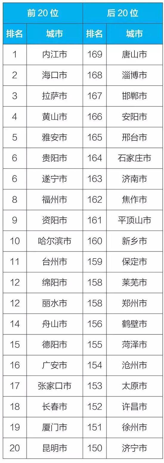 2018年1-9月169个重点城市排名前20位  和后20位城市名单