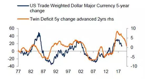 图 美元指数变动与双赤字变动比较