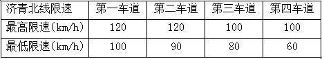 济青北线改扩建开通后的分车道限速值