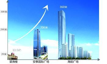 日照第一高楼变迁。 制图:张静