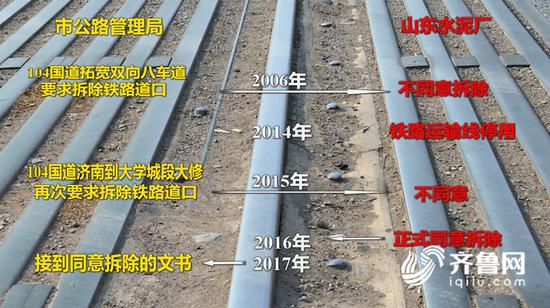 【万彩彩票】这么多人吐槽的济南废弃铁轨 拆除到底卡在哪儿