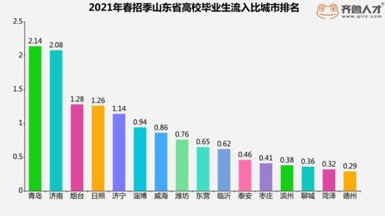 """青岛高校毕业生流入比全省第一 人才""""磁场""""聚势而强"""