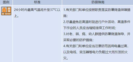 根据消息,中央气象台共发布山东省内气象预警53条,全部为高温预警。