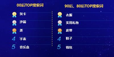 父亲节前京东平台搜索量最大品类排行榜