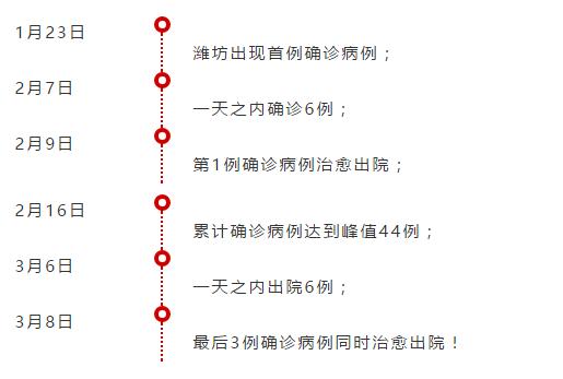 """山东""""清零""""市 是确诊病例超40的首个""""清零"""""""