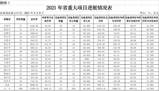山东省级重点项目一季报:开工率78.78% 投资跑赢时间进度