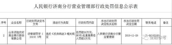 山东济阳农商银行违反《反洗钱法》被罚55万