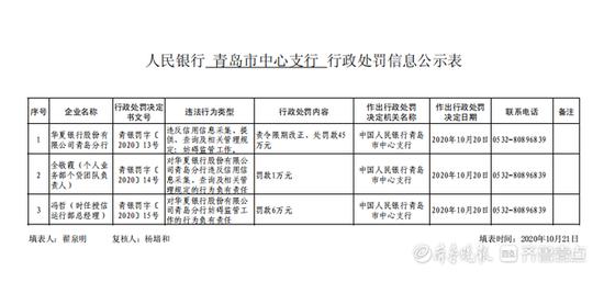 违规采用信息 华夏银行接52万罚单 两支行年初刚被罚