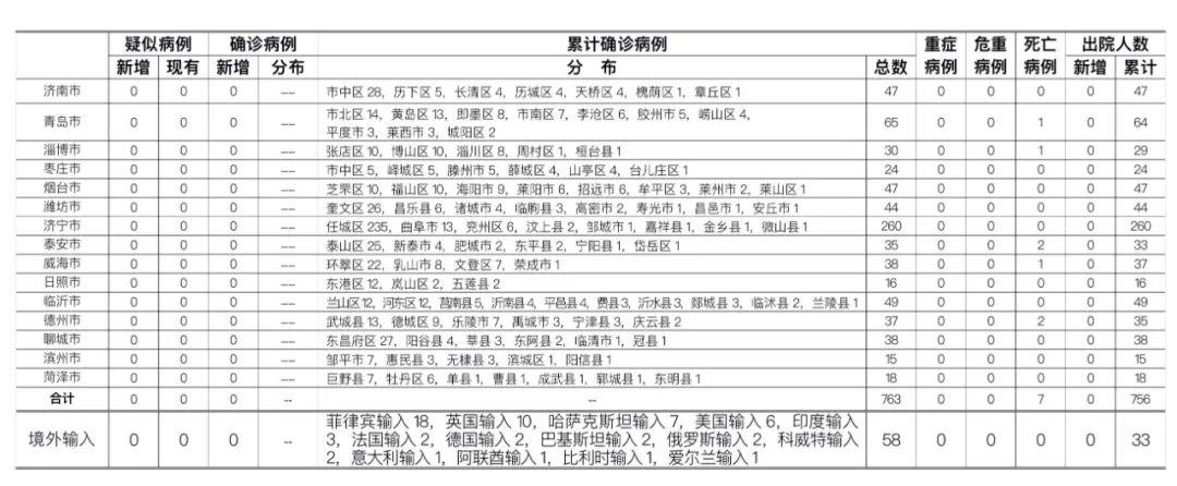 8月13日0时至24时山东省新型冠状病毒肺炎疫情情况
