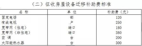 不能迁移的按照附属物补偿标准给予补偿: