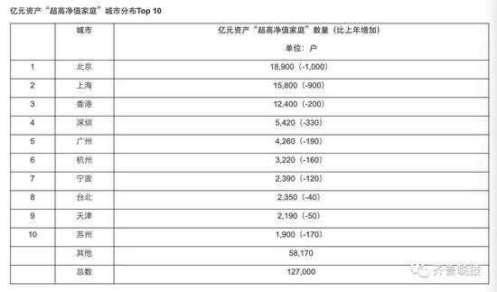 山东3820个家庭资产上亿 济南有1.4万户富裕家庭