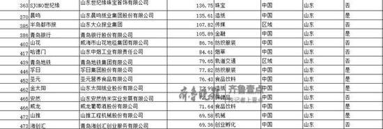 数据显示,山东共有41个品牌榜上有名,位列第三位。