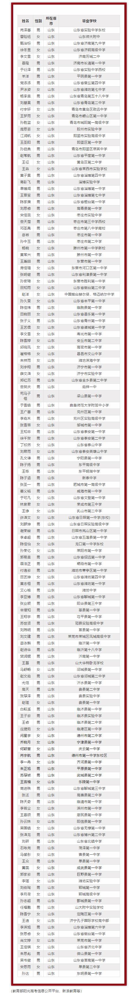 (山东商报)