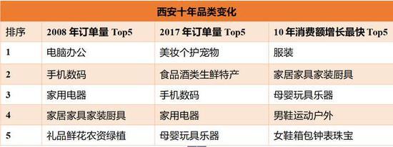 与2008年同期相比,西安市2017年双11在京东平台消费金额增长7500倍。