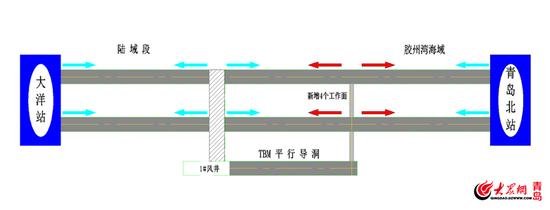 海底隧道施工示意图(蓝色为原工作面,红色为新增工作面)