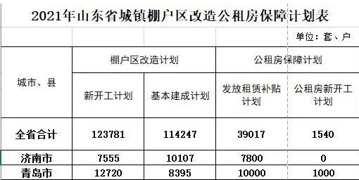 山东公布2021年青岛棚改及公租房建设计划
