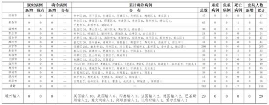 7月1日0时至24时山东省新型冠状病毒肺炎疫情情况