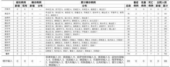10月18日烟台市报告无症状感染者1例 详情公布