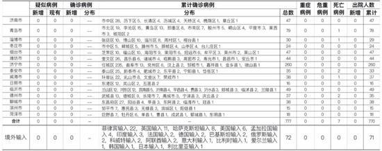 11月19日0时至24时山东省新型冠状病毒肺炎疫情情况