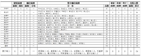 6月5日0时至24时山东省新型冠状病毒肺炎疫情情况