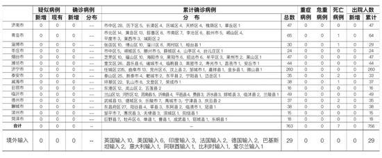 7月3日0时至24时山东省新型冠状病毒肺炎疫情情况