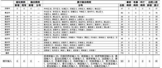 4月8日 山东无新增疑似病例 确诊病例