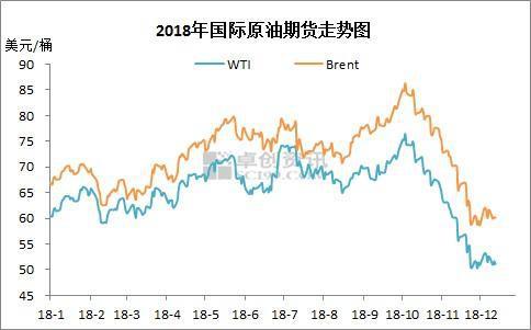 2018年国际原油期货走势图。来源:卓创资讯