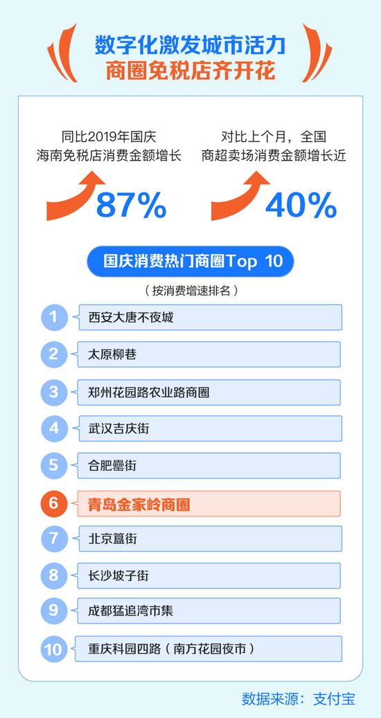 国庆长假 山东便利店 商圈消费热度双双跻身全国前10