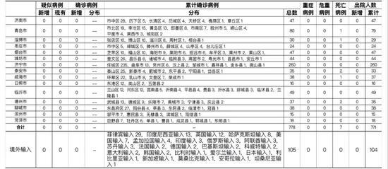 6月18日 山东无新增疑似病例 确诊病例