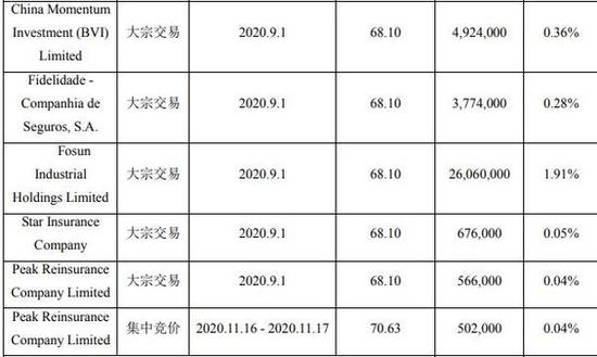 郭广昌豪饮青啤 最近三月套现约21亿元