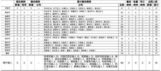 2021-04-230时至24时山东省新型冠状病毒疫情情况