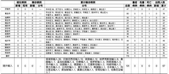 5月6日 山东无新增 尚有43人正在接受医学隔离观察