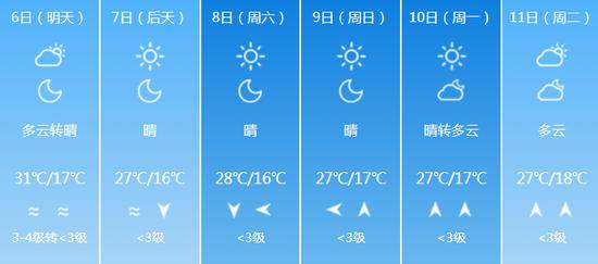天气以晴为主