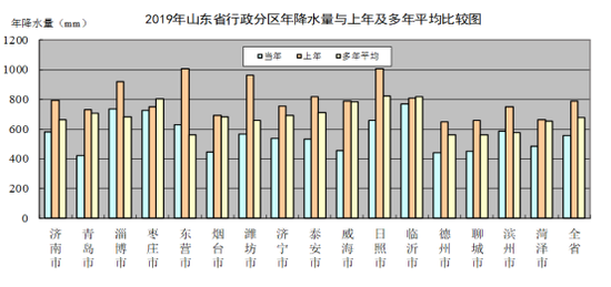 山东发布水资源公报 平均年降水量比上年偏少29.2%