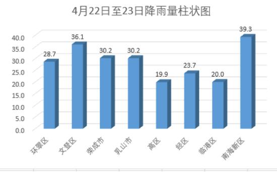 到23日7时威海平均降水30.1mm 文登侯家最大为54.5