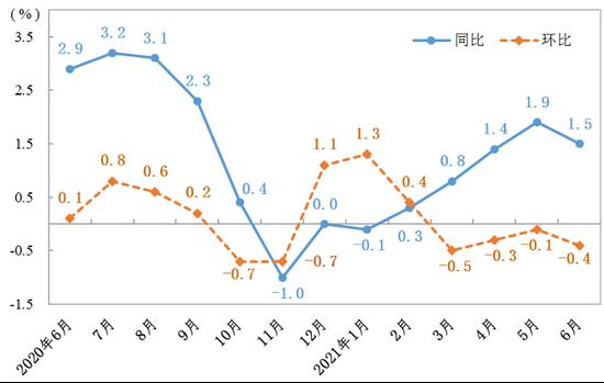 6月山东CPI PPI同比涨幅均回落 主因为何