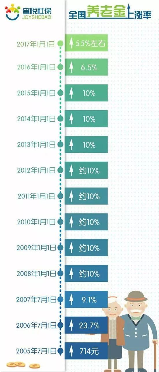 2018年养老保险上涨比例