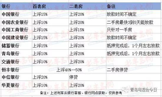 青岛部分银行利率表