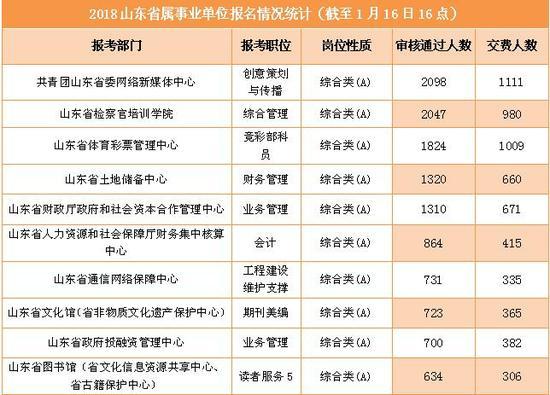 审核通过人数排名前十职位