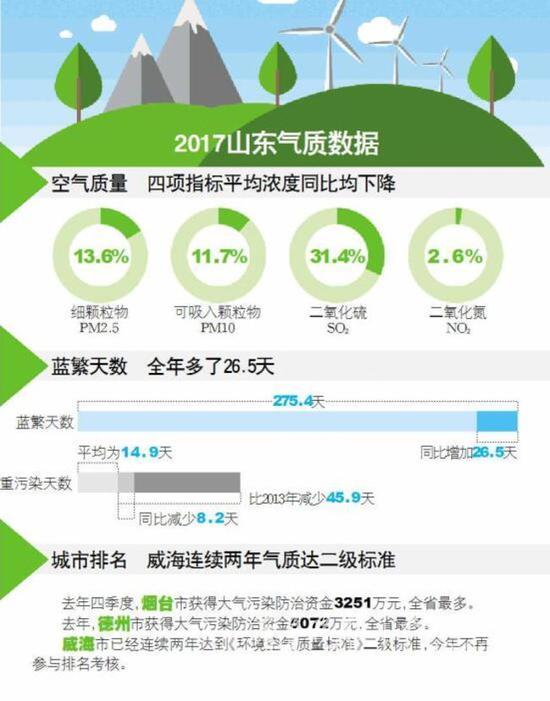 """""""气质""""改善定下小目标,PM2.5浓度要比去年降4.9%"""