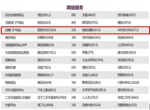 """前程无忧荣获2018年""""C-BPI中国招聘门户网站行业品牌力第一名"""