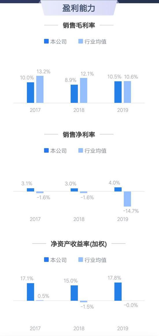 △ 2019年中国重汽盈利能力(来源:鹰眼系统)