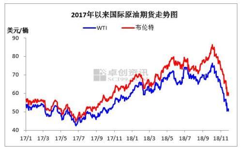 2017年至2018年11月国际原油价格走势图。来源:卓创资讯