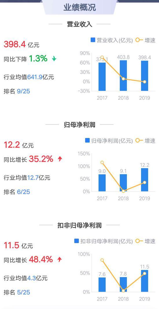 △ 中国重汽业绩概况(来源:鹰眼系统)