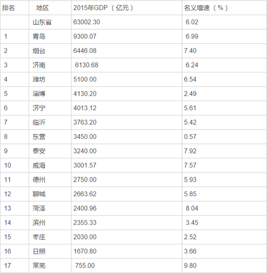 2019山东各市经济排名_2019中国城市发展潜力排名