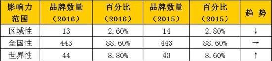 ▲2016年《中国500最具价值品牌》影响力范围分布