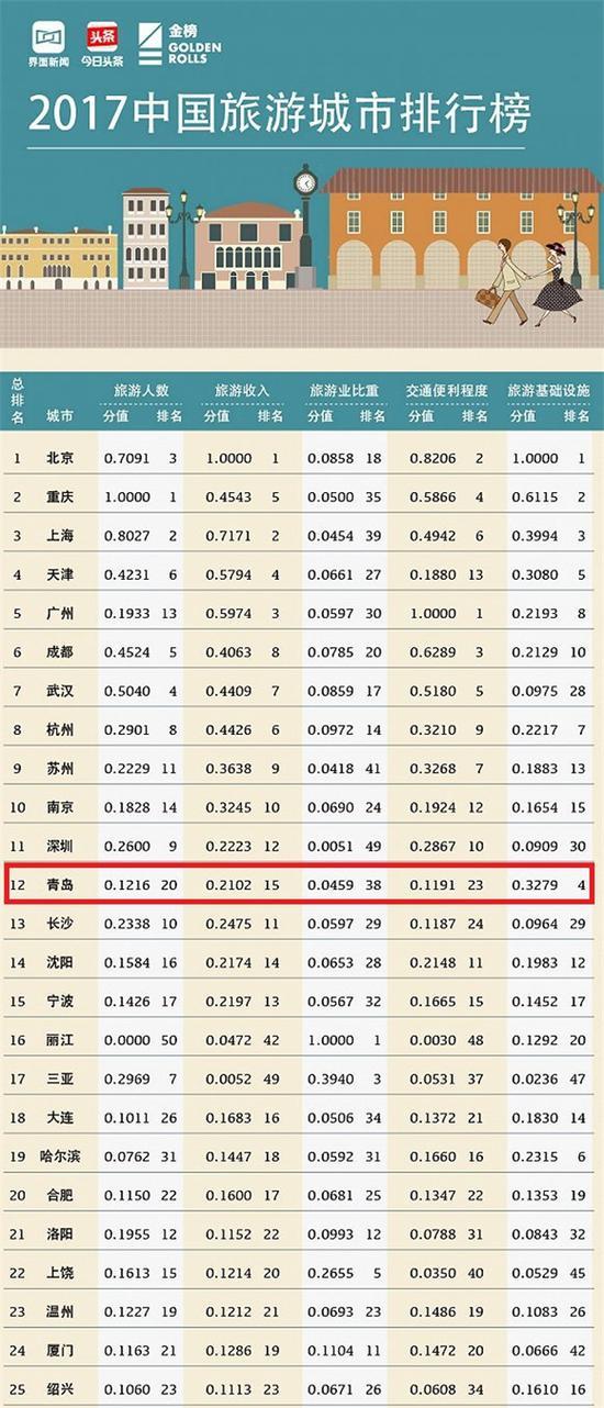 近日,界面联合今日头条共同发布 2017中国旅游城市排行榜。在中国大陆地区286个地级城市中,青岛领衔山东5座城市进入榜单50强。这5个城市分别是:青岛排名12,济南排名27,烟台排名28,潍坊排名34,威海排名47。
