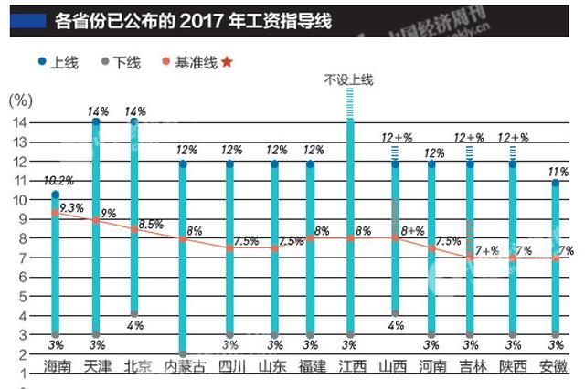 13省份公布2017年企业工资指导线 山东等多省份数值下降