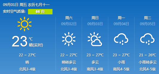 青岛:周未天气晴好,下周有小雨
